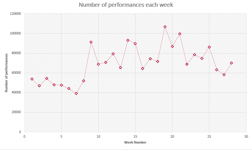 Number of Performances